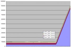 Statistics level 4 enabled
