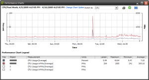 VMware vCenter Server performance chart