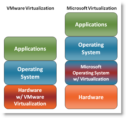 Virtualization is more like hardware than software