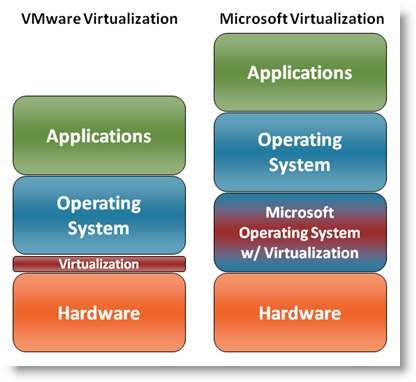 VMware has a smaller hypervisor layer